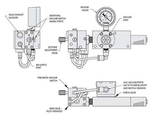 venturi vacuum pump with air saver technology